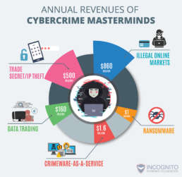 Annual-Revenues-of-Cybercrime-Masterminds