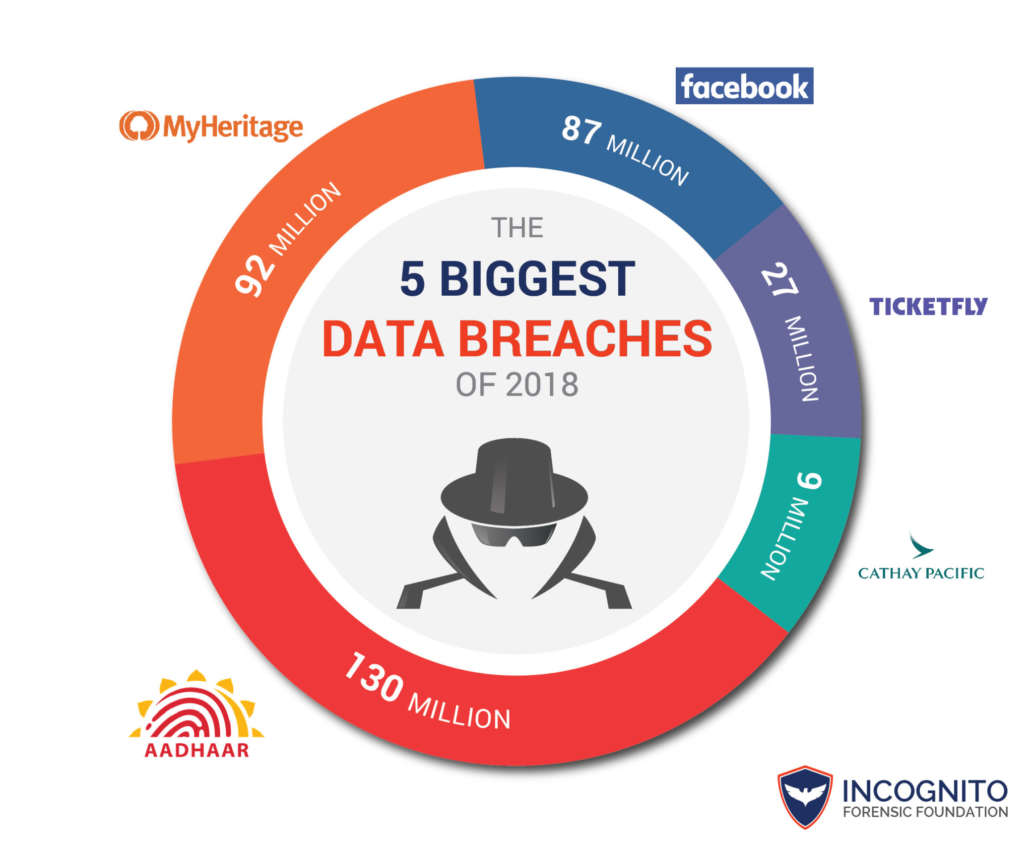 THE 5 BIGGEST DATA BREACHES OF 2018