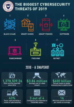 biggest cybersecurity threats of 2019
