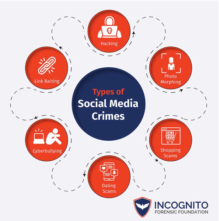 Types-of-Social-Media-Crimes