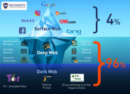 Layers of the Web - Surface Web Deep Web Dark Web