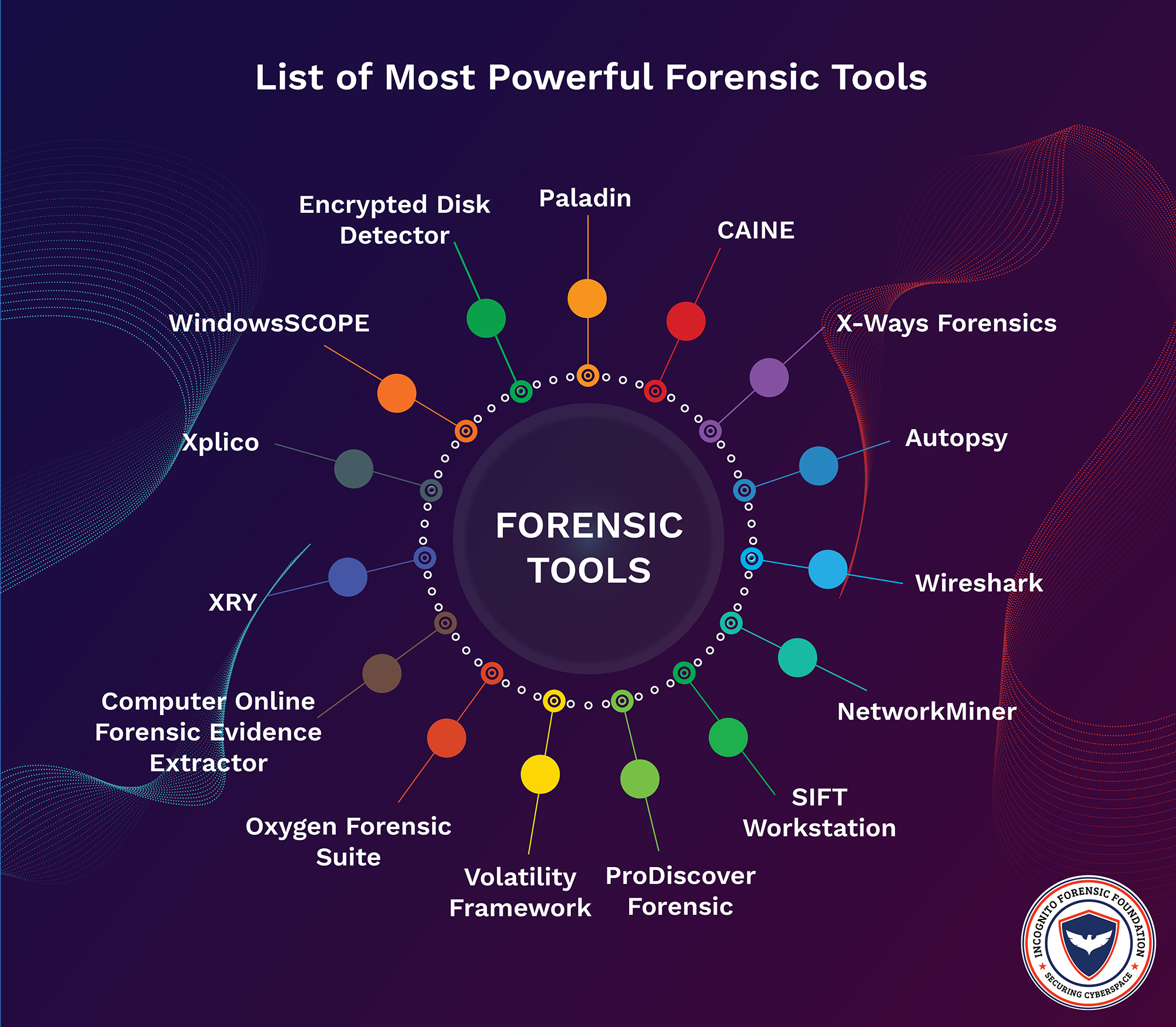 List Of 15 Most Powerful Forensic Tools Used By Law Enforcement Agencies